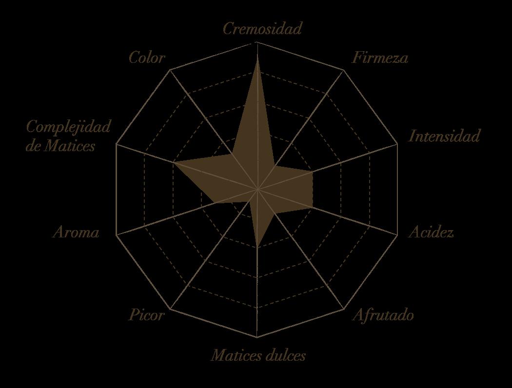 Estrella de cata Arzua Ulloa