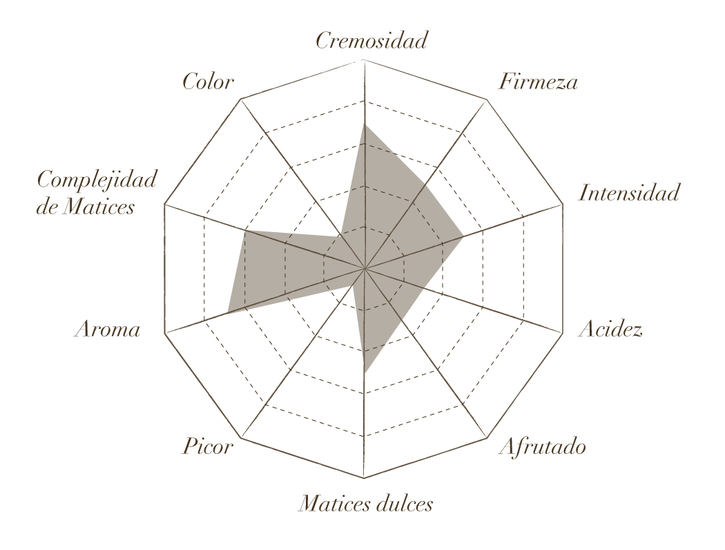 Estrella de cata de Cabra