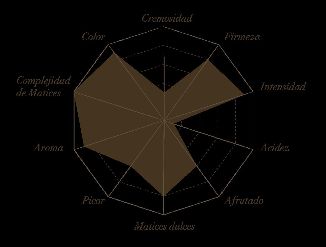 Estrella de cata de Cinco Lanzas
