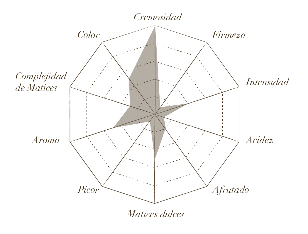 Estrella de Cata de cheesy