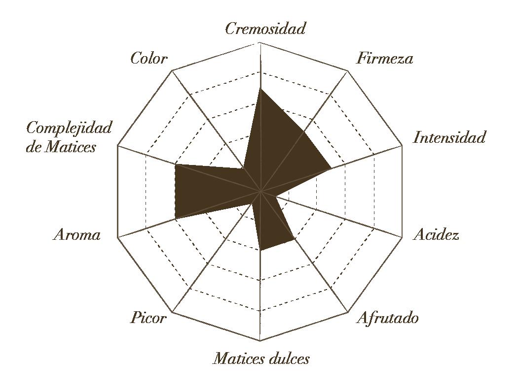 Estrella de Cata Fresco de Cabra