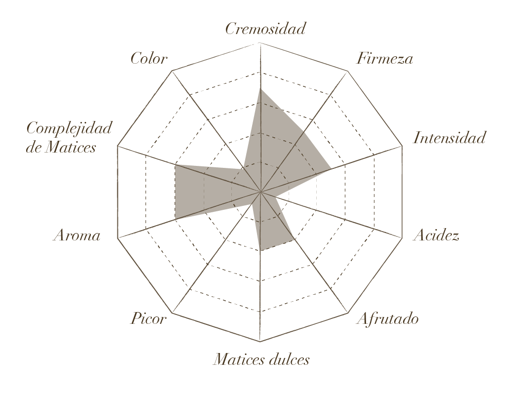 Estrella de Cata de Pastoreo
