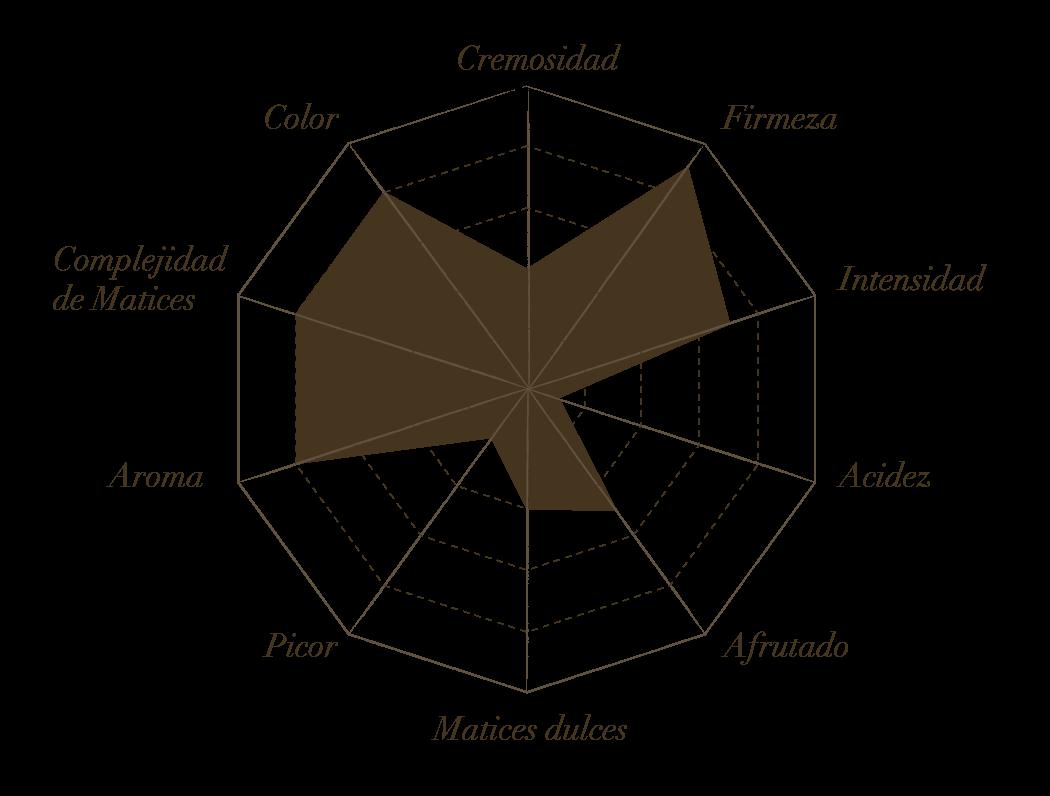 Estrella de Cata Zamorano